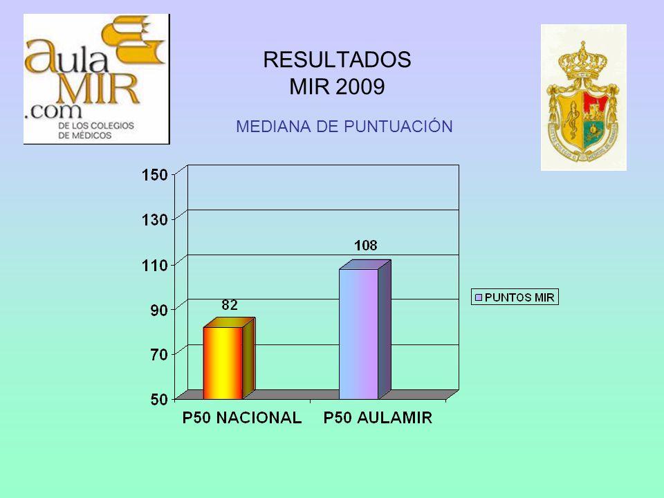RESULTADOS MIR 2009 ALUMNOS ENTRE LOS 500 PRIMEROS