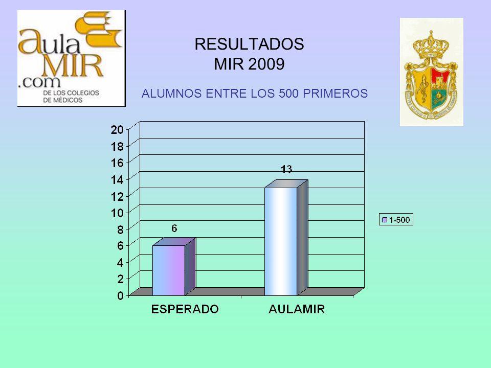 RESULTADOS MIR 2009 ALUMNOS ENTRE LOS 1.000 PRIMEROS