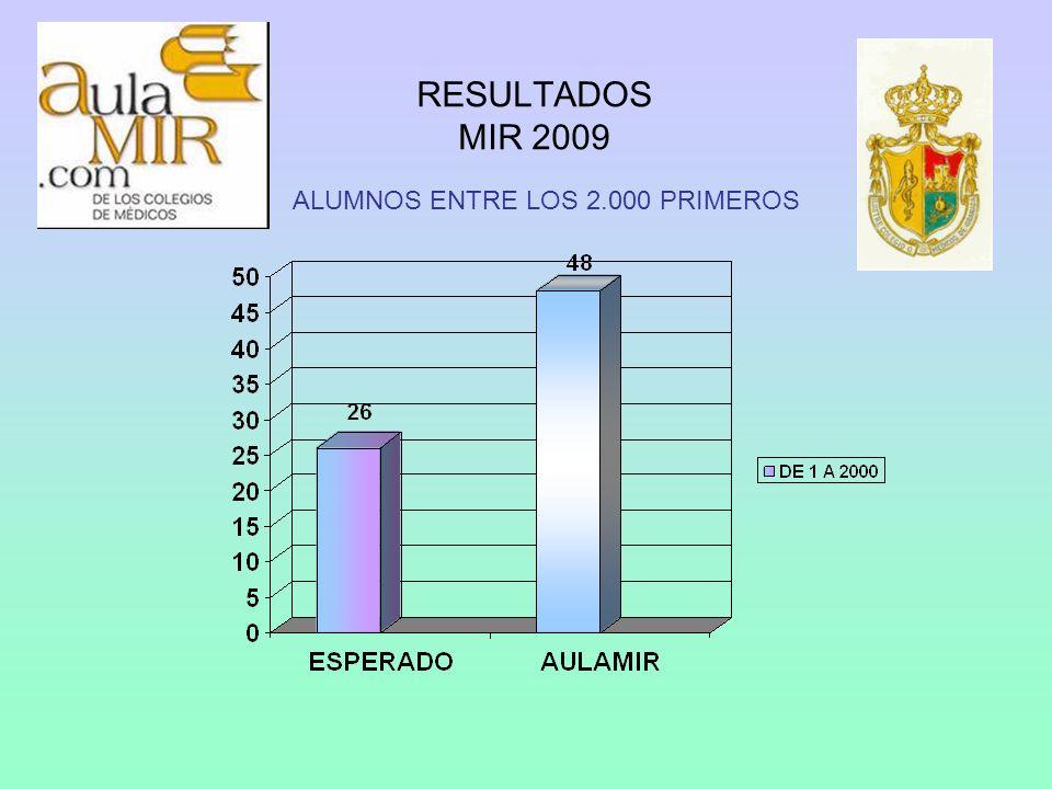 RESULTADOS MIR 2009 ALUMNOS ENTRE LOS 2.000 PRIMEROS