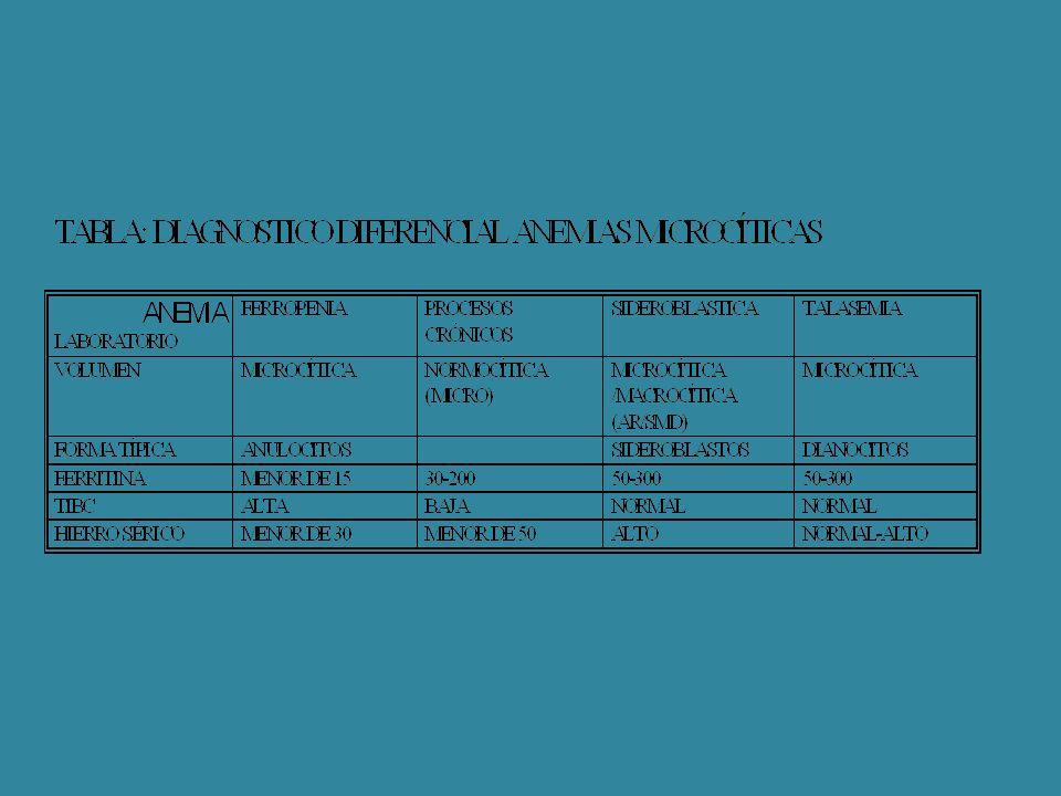 PACIENTE CON SOSPECHA DE CÁNCER DIGESTIVO -DAR HIERRO ORAL -PEDIR PANENDOSCOPIA -PEDIR COLONOSCOPIA -SUSPENDER FERROTERAPIA 10 DÍAS ANTES DE LA COLONO