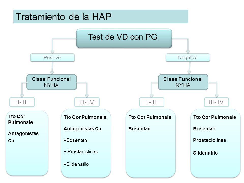Tratamiento de la HAP PositivoNegativo Clase Funcional NYHA I- IIIII- IVI- IIIII- IV Tto Cor Pulmonale Antagonistas Ca Tto Cor Pulmonale Antagonistas
