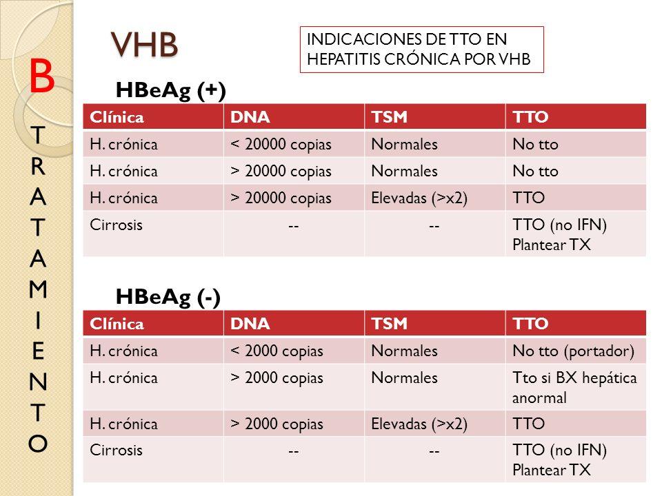 VHB B TRATAMIENTOTRATAMIENTO ClínicaDNATSMTTO H. crónica< 20000 copiasNormalesNo tto H. crónica> 20000 copiasNormalesNo tto H. crónica> 20000 copiasEl