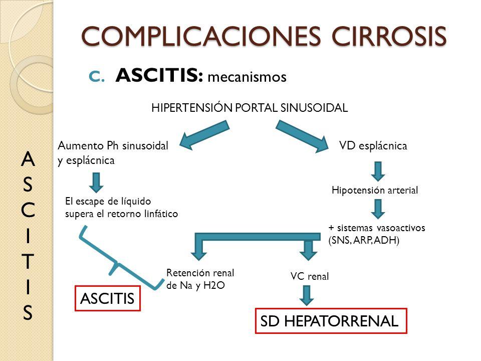 COMPLICACIONES CIRROSIS C. ASCITIS: mecanismos ASCITISASCITIS HIPERTENSIÓN PORTAL SINUSOIDAL Aumento Ph sinusoidal y esplácnica VD esplácnica El escap