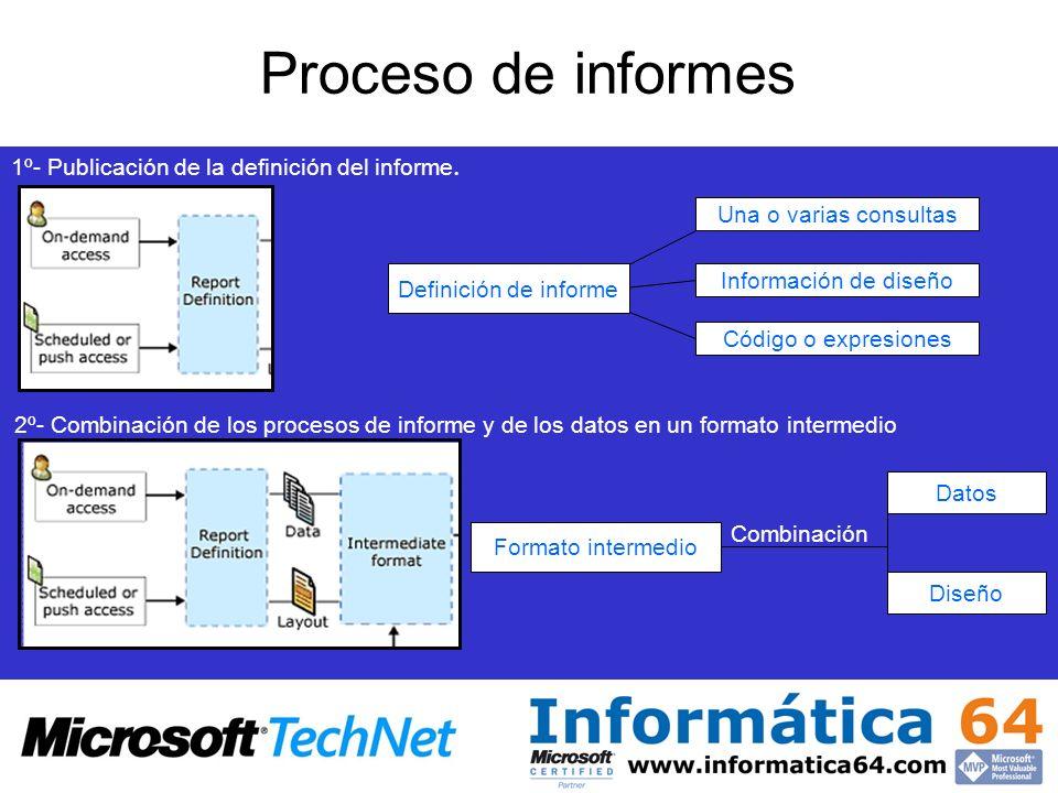 Una o varias consultasInformación de diseño Código o expresiones 1º- Publicación de la definición del informe. Definición de informe 2º- Combinación d