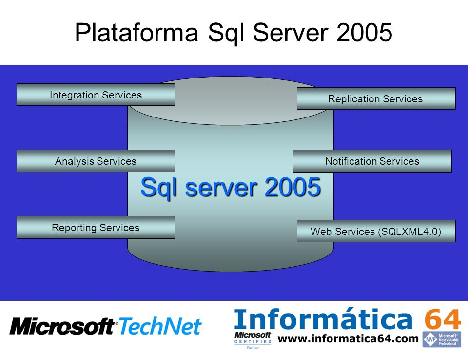 SQL Server Catalog Report Server XML Web Service Interface Report Processing Delivery Delivery Targets (E-mail, SharePoint, Custom) Rendering Output Formats (HTML, Excel, PDF, Custom) Data Processing Data Sources (SQL, OLE DB, XML/A, ODBC, Oracle, Custom) Security Security Services (NT, Passport, Custom) Office Custom Application Browser Arquitectura de Sql Server Reporting Services