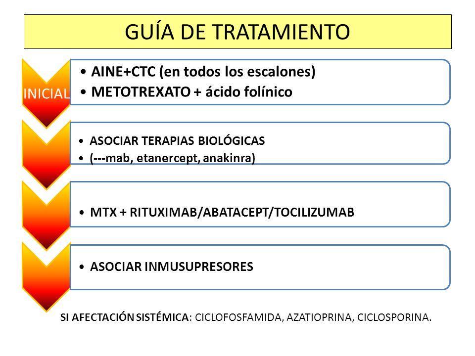 INICIAL AINE+CTC (en todos los escalones) METOTREXATO + ácido folínico ASOCIAR TERAPIAS BIOLÓGICAS (---mab, etanercept, anakinra) MTX + RITUXIMAB/ABAT