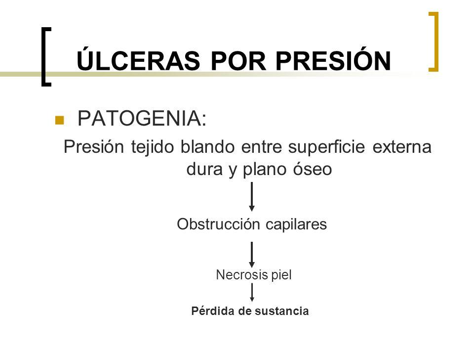 ÚLCERAS POR PRESIÓN PATOGENIA: Presión tejido blando entre superficie externa dura y plano óseo Obstrucción capilares Necrosis piel Pérdida de sustanc