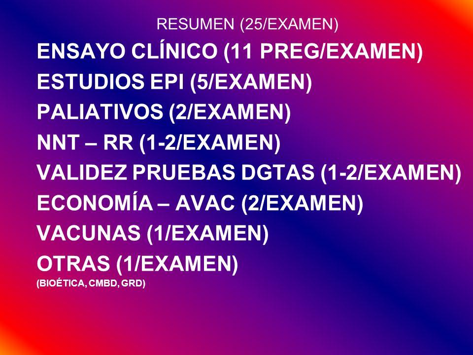 RESUMEN (25/EXAMEN) ENSAYO CLÍNICO (11 PREG/EXAMEN) ESTUDIOS EPI (5/EXAMEN) PALIATIVOS (2/EXAMEN) NNT – RR (1-2/EXAMEN) VALIDEZ PRUEBAS DGTAS (1-2/EXA