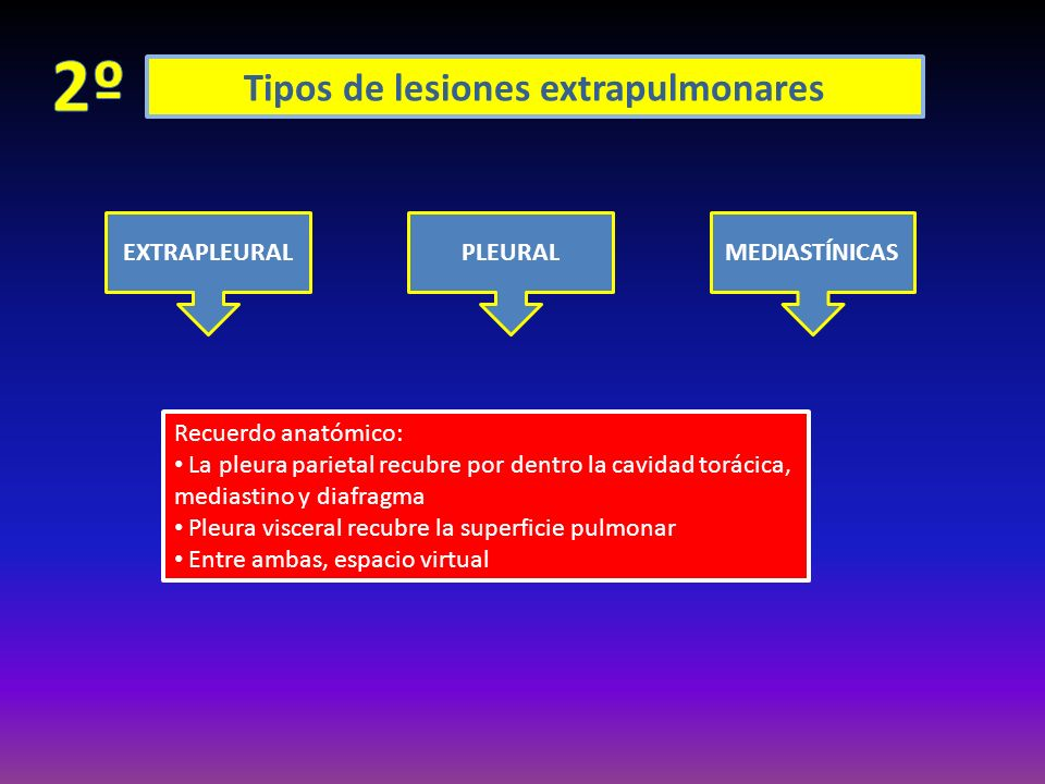 Tipos de lesiones extrapulmonares EXTRAPLEURALPLEURALMEDIASTÍNICAS Recuerdo anatómico: La pleura parietal recubre por dentro la cavidad torácica, medi