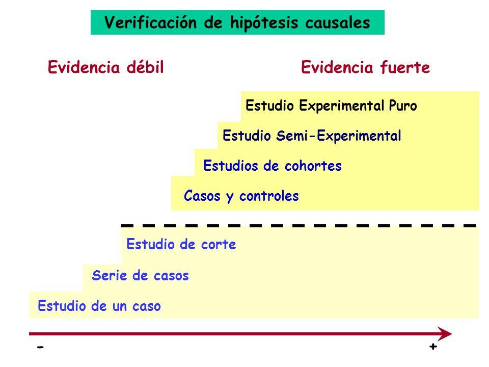 Evidencia débilEvidencia fuerte Estudio de un caso Serie de casos Estudio de corte -+ Casos y controles Estudios de cohortes Estudio Semi-Experimental