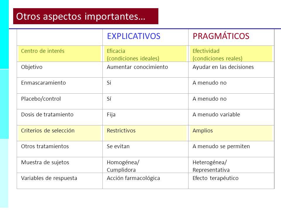 EXPLICATIVOSPRAGMÁTICOS Centro de interésEficacia (condiciones ideales) Efectividad (condiciones reales) ObjetivoAumentar conocimientoAyudar en las de