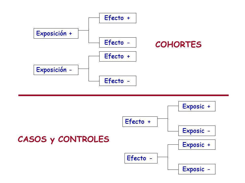 Exposición + Exposición - Efecto + Efecto - Efecto + Efecto - COHORTES Efecto + Efecto - Exposic + Exposic - Exposic + Exposic - CASOS y CONTROLES
