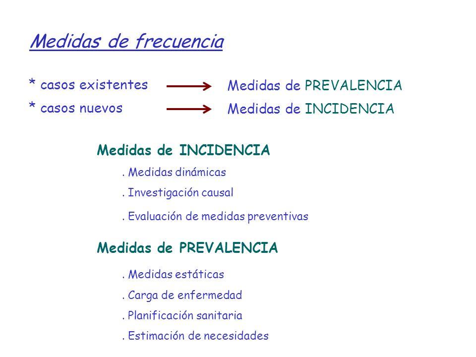 Medidas de INCIDENCIA. Medidas dinámicas. Investigación causal. Evaluación de medidas preventivas Medidas de PREVALENCIA. Medidas estáticas. Carga de