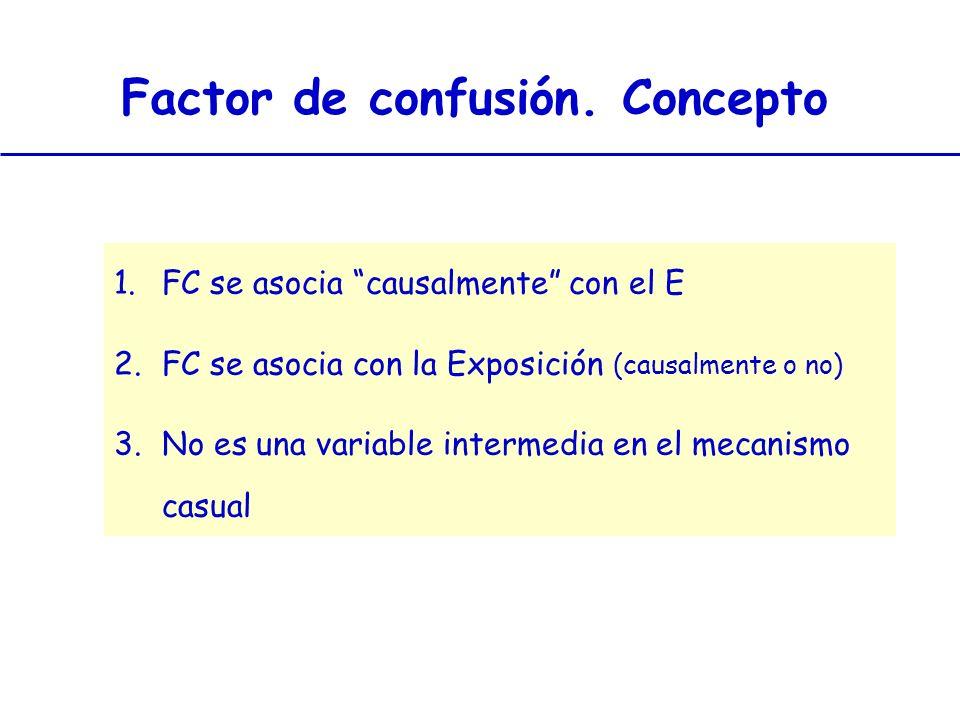 1.FC se asocia causalmente con el E 2.FC se asocia con la Exposición (causalmente o no) 3.No es una variable intermedia en el mecanismo casual Factor