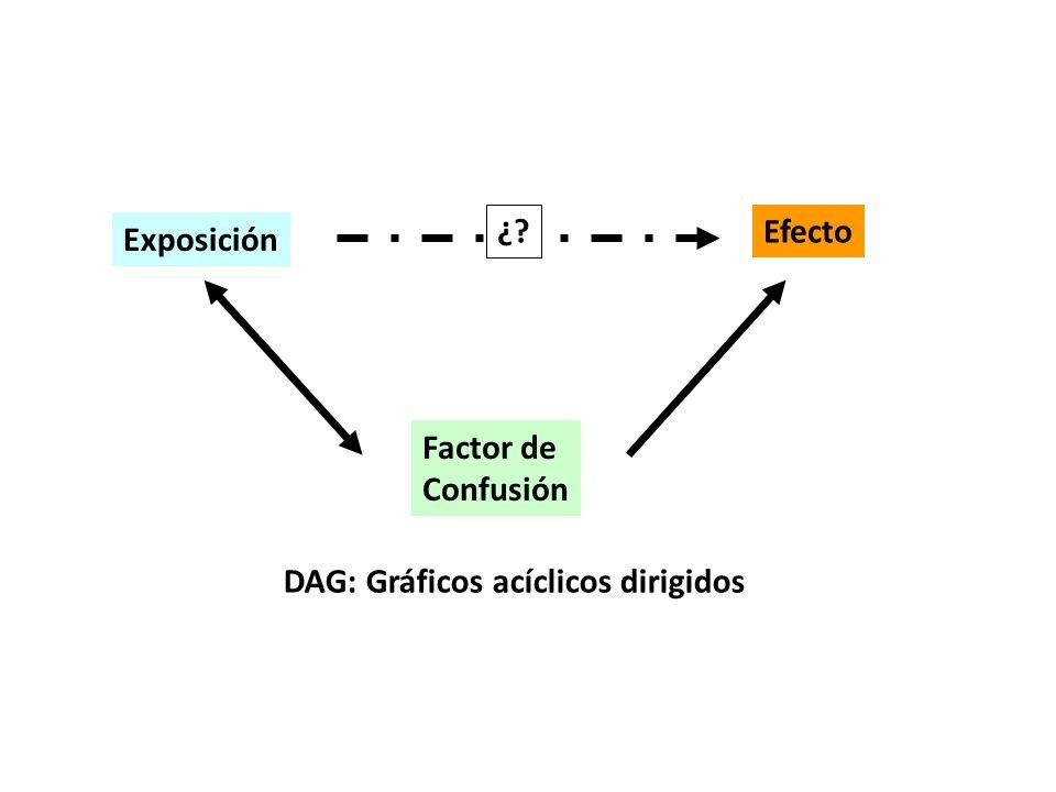 Exposición Efecto Factor de Confusión ¿? DAG: Gráficos acíclicos dirigidos