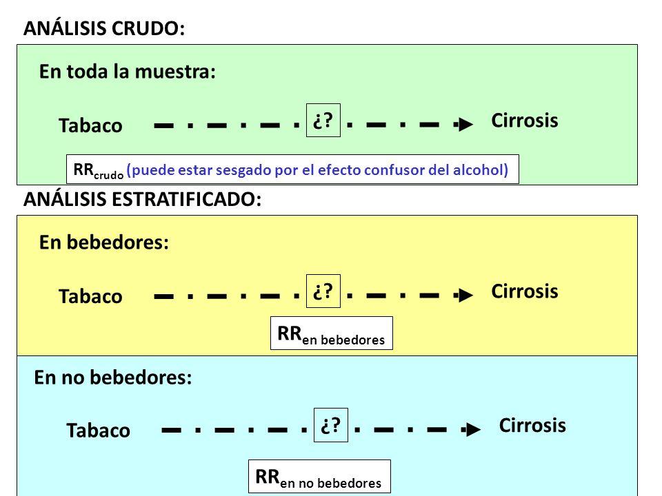 ANÁLISIS ESTRATIFICADO: Tabaco Cirrosis ¿? En bebedores: En no bebedores: Tabaco Cirrosis ¿? Tabaco Cirrosis ¿? En toda la muestra: ANÁLISIS CRUDO: RR