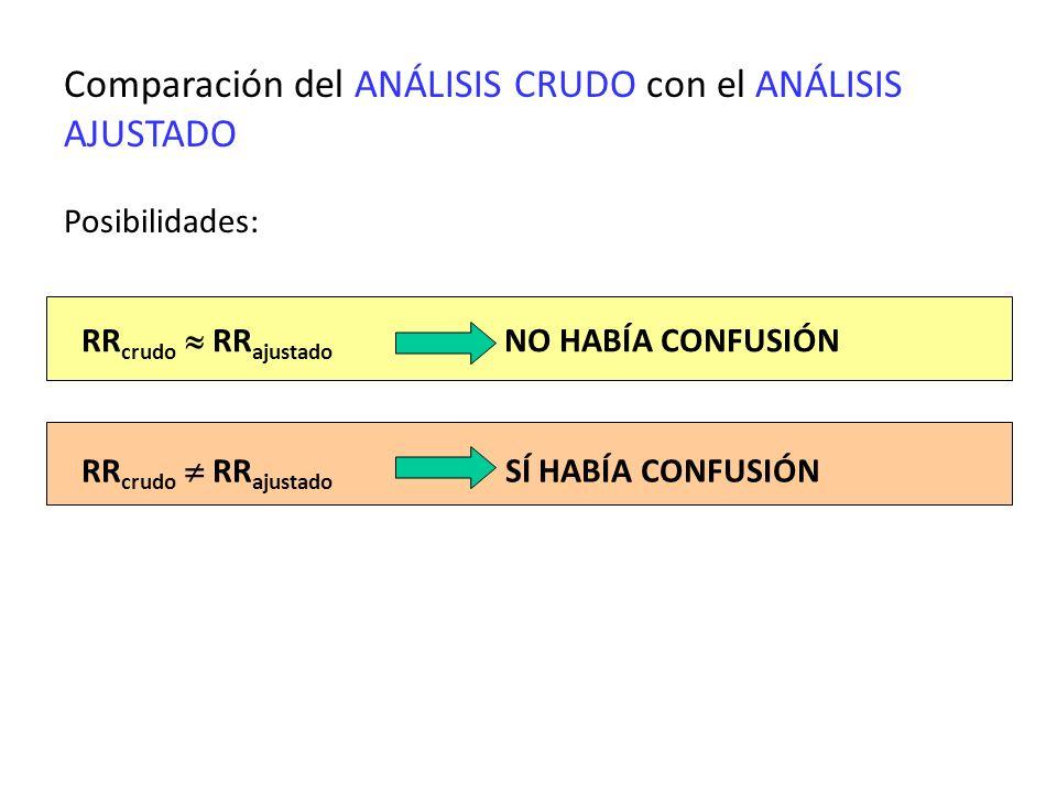 Comparación del ANÁLISIS CRUDO con el ANÁLISIS AJUSTADO Posibilidades: RR crudo RR ajustado NO HABÍA CONFUSIÓN RR crudo RR ajustado SÍ HABÍA CONFUSIÓN