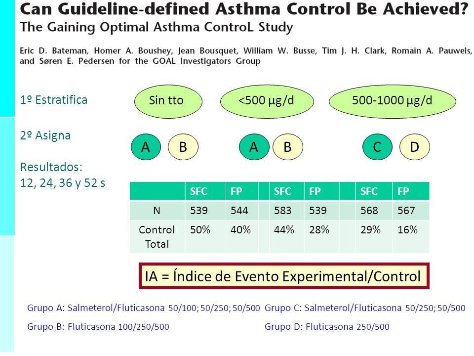Análisis Crudo Análisis Estratificado Análisis Ajustado Conclusión: RR c = 3 RR 1 = 2 RR a = 2 No hay ME Hay confusión (sesgo alejado del nulo) RR 2 = 2,1 RR 3 = 2 Análisis Crudo Análisis Estratificado Análisis Ajustado Conclusión: RR c = 3 RR 1 = 1 No se puede obtener una estimación ajustada Hay ME: El efecto de la exposición aumenta para niveles crecientes del modificador RR 2 = 3 RR 3 = 5 Resumen: Ejemplos de posibles resultados de un análisis estratificado