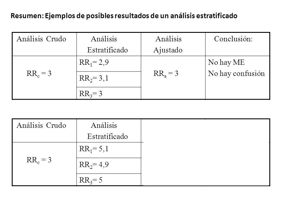 Análisis Crudo Análisis Estratificado Análisis Ajustado Conclusión: RR c = 3 RR 1 = 2,9 RR a = 3 No hay ME No hay confusión RR 2 = 3,1 RR 3 = 3 Anális