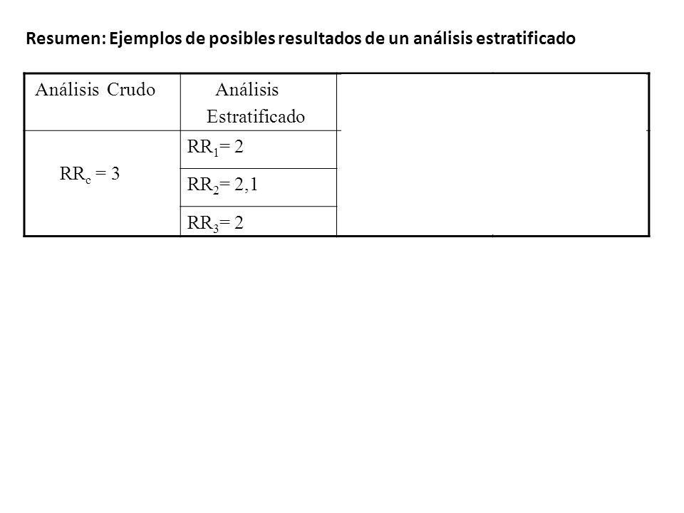 Análisis Crudo Análisis Estratificado Análisis Ajustado Conclusión: RR c = 3 RR 1 = 2 RR a = 2 No hay ME Hay confusión (sesgo alejado del nulo) RR 2 =