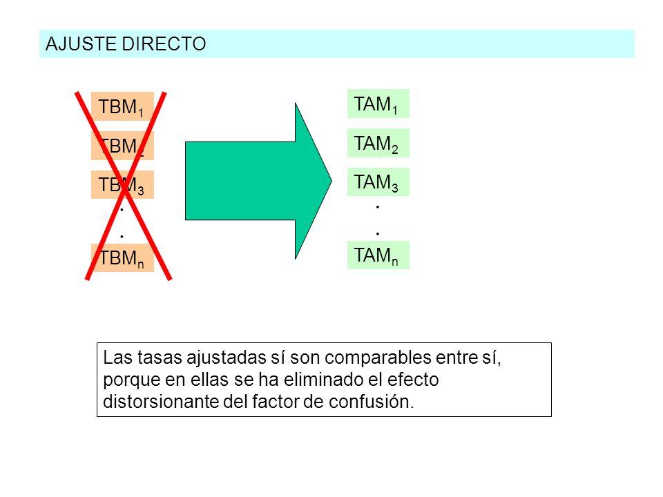 AJUSTE DIRECTO TBM 1 TBM 2 TBM 3 TBM n.... TAM 1 TAM 2 TAM 3 TAM n.... Las tasas ajustadas sí son comparables entre sí, porque en ellas se ha eliminad