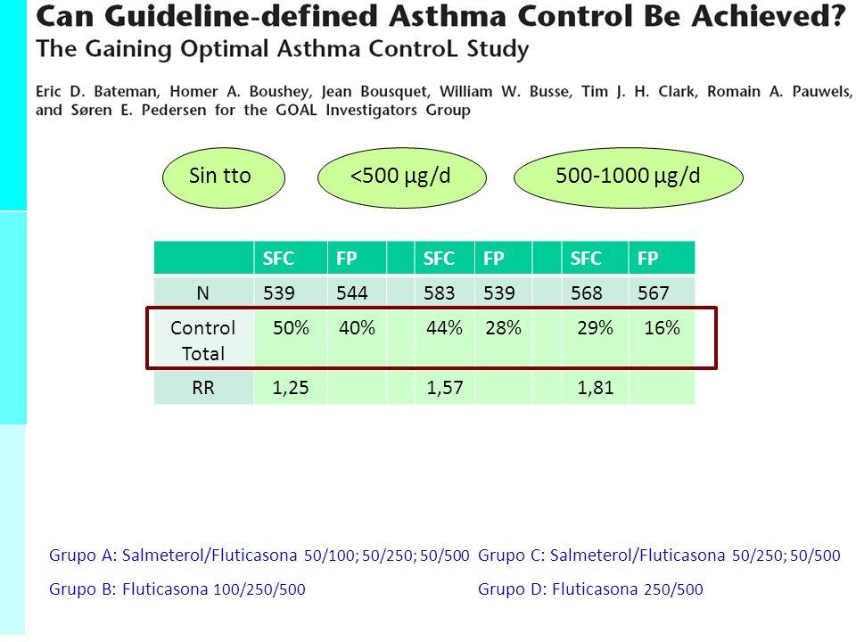 Sin tto<500 µg/d500-1000 µg/d SFCFPSFCFPSFCFP N539544583539568567 Control Total 50%40%44%28%29%16% RR1,251,571,81 |Io-Ie|/Io25%57%81% Incremento % del Riesgo = Aumento RELATIVO del Beneficio/Riesgo (RR>1) Reducción Relativa del Riesgo (RR<1)