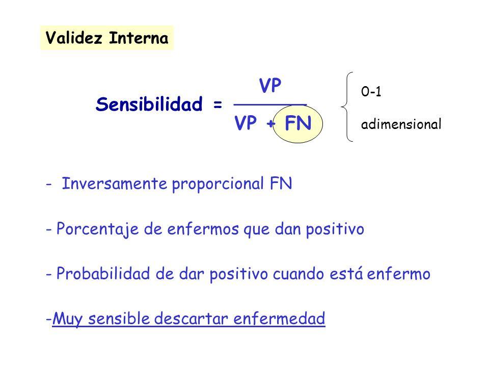 Sensibilidad = Validez Interna VP VP + FN - Inversamente proporcional FN - Porcentaje de enfermos que dan positivo - Probabilidad de dar positivo cuan