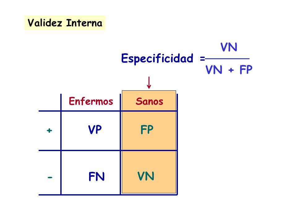 EnfermosSanos + - VPFP VN FN Especificidad = Validez Interna VN VN + FP