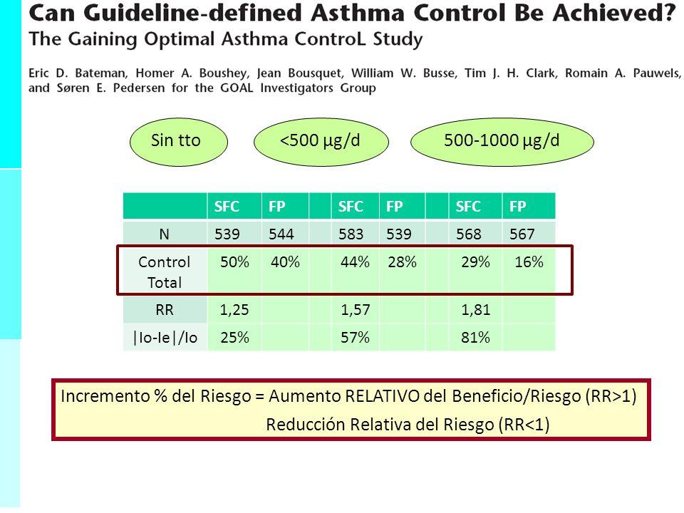 Sensibilidad = Validez Interna VP VP + FN - Inversamente proporcional FN - Porcentaje de enfermos que dan positivo - Probabilidad de dar positivo cuando está enfermo -Muy sensible descartar enfermedad 0-1 adimensional