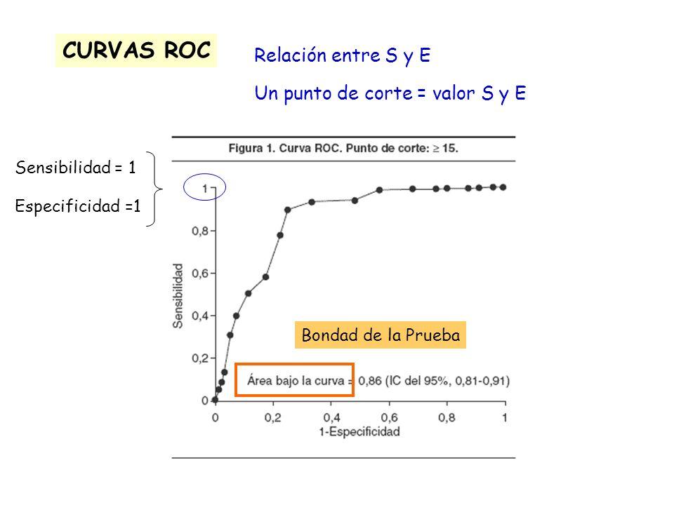 Relación entre S y E Un punto de corte = valor S y E CURVAS ROC Sensibilidad = 1 Especificidad =1 Bondad de la Prueba