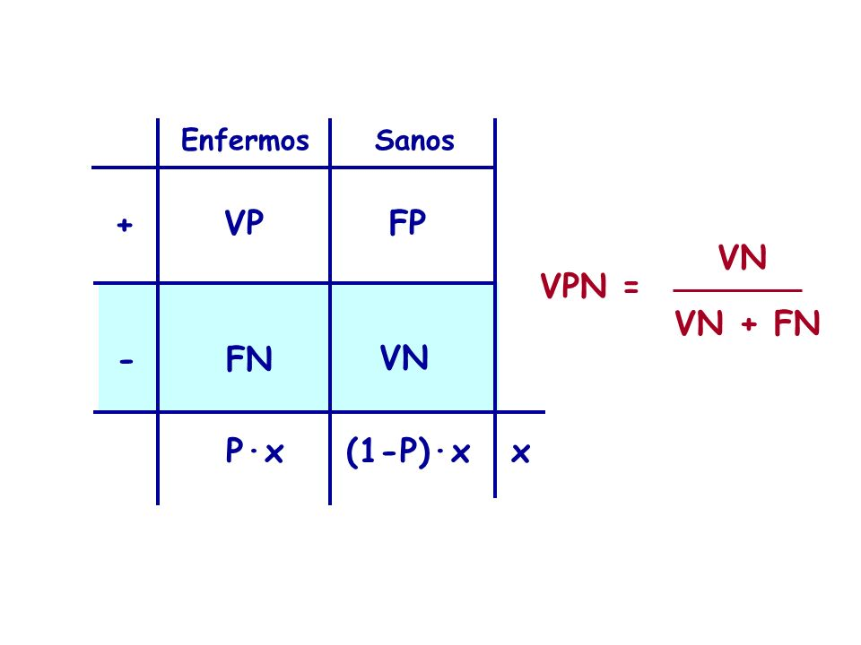 EnfermosSanos + - VPFP VN FN VPN = VN VN + FN P·x(1-P)·xx