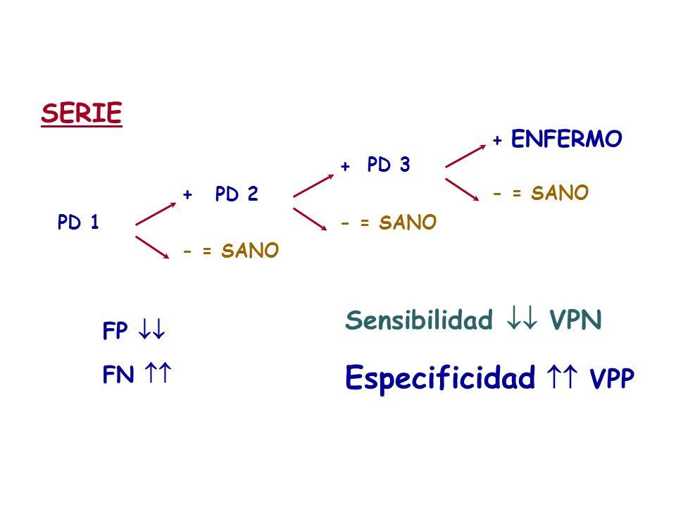 SERIE + - = SANO PD 1 + - = SANO PD 2 + ENFERMO - = SANO PD 3 FP FN Sensibilidad VPN Especificidad VPP