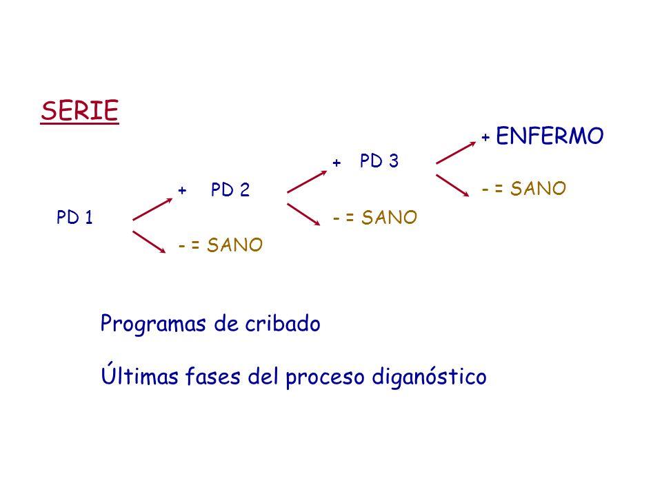 SERIE + - = SANO PD 1 + - = SANO PD 2 + ENFERMO - = SANO PD 3 Programas de cribado Últimas fases del proceso diganóstico