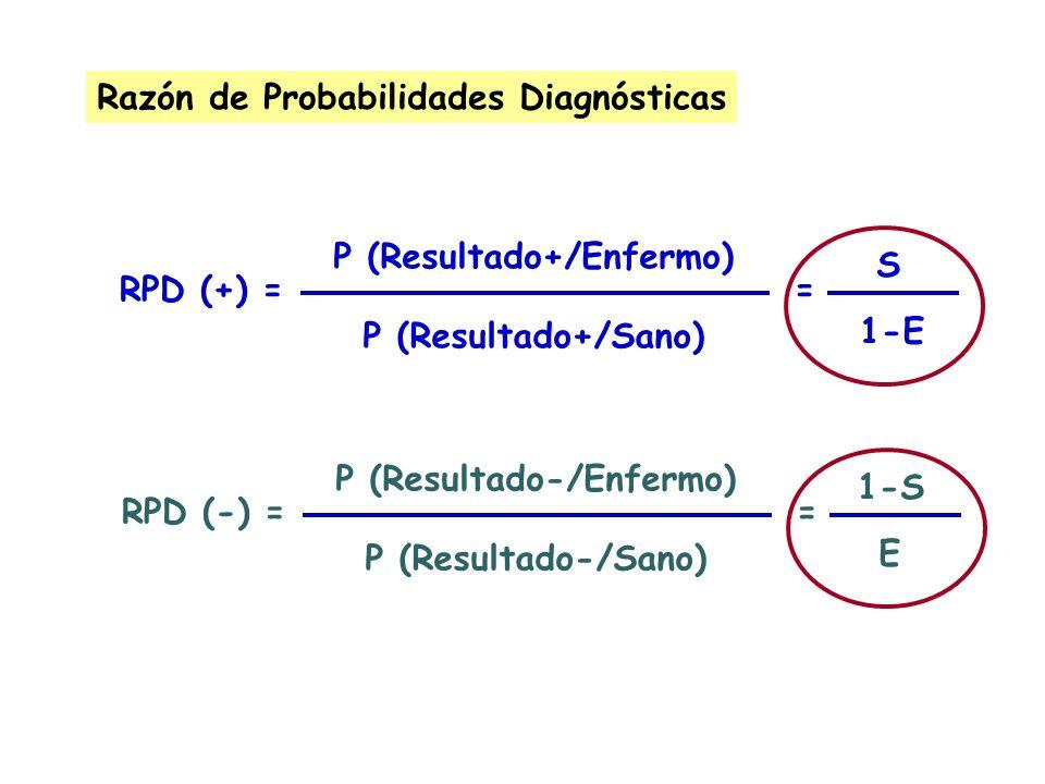 Razón de Probabilidades Diagnósticas P (Resultado+/Enfermo) P (Resultado+/Sano) RPD (+) == S 1-E P (Resultado-/Enfermo) P (Resultado-/Sano) RPD (-) ==