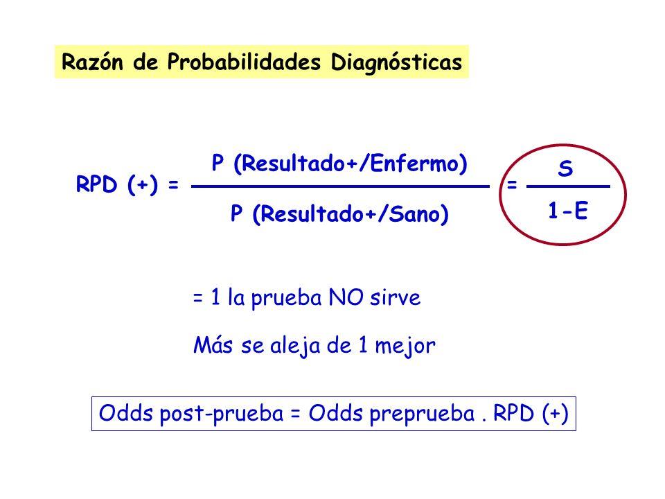 Razón de Probabilidades Diagnósticas P (Resultado+/Enfermo) P (Resultado+/Sano) RPD (+) == S 1-E = 1 la prueba NO sirve Más se aleja de 1 mejor Odds p