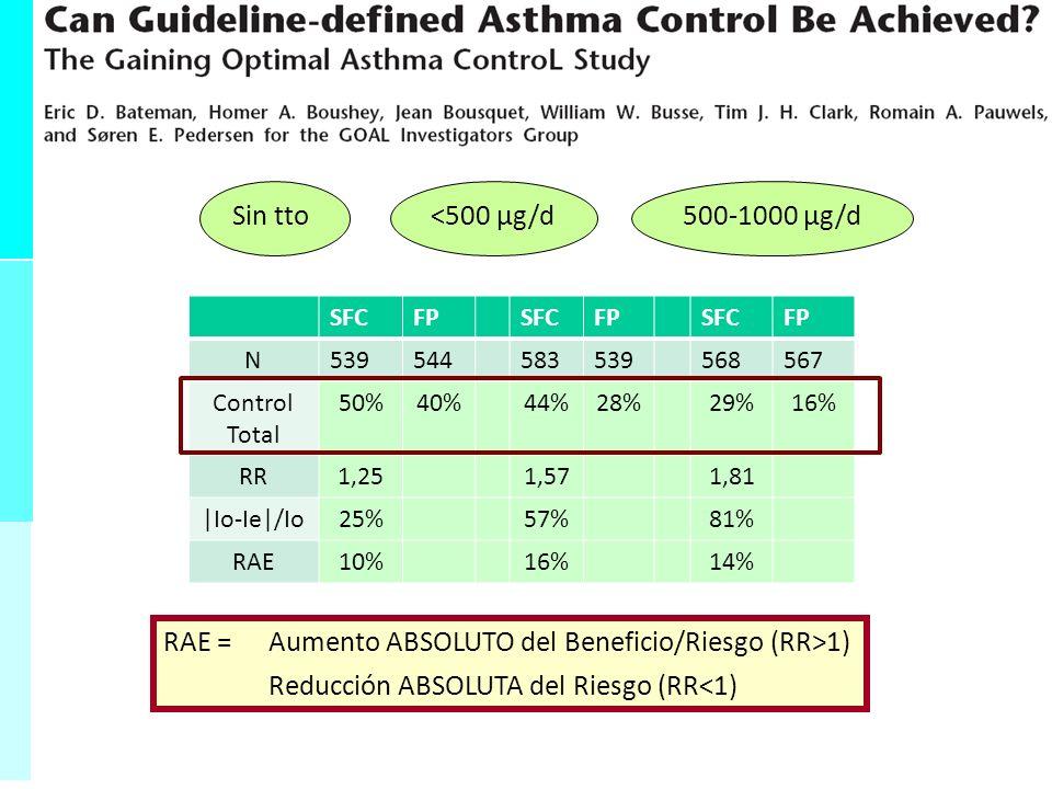Especificidad = Validez Interna VN VN + FP 0-1 adimensional - Inversamente proporcional FP - Porcentaje de sanos que dan negativo - Probabilidad de dar negativo cuando está sano - Muy específica confirmar enfermedad