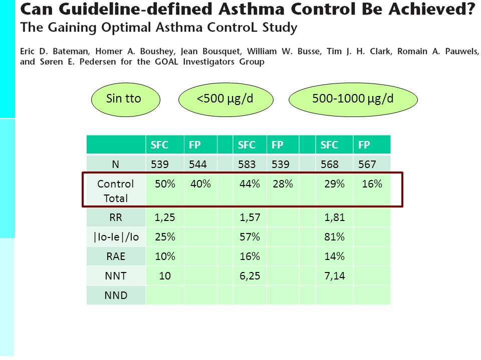 - Probabilidad de estar sano cuando da negativo - Inversamente proporcional FN - Depende de la SENSIBILIDAD y de la PREVALENCIA - Porcentaje de negativos que están sanos VPN = VN VN + FN