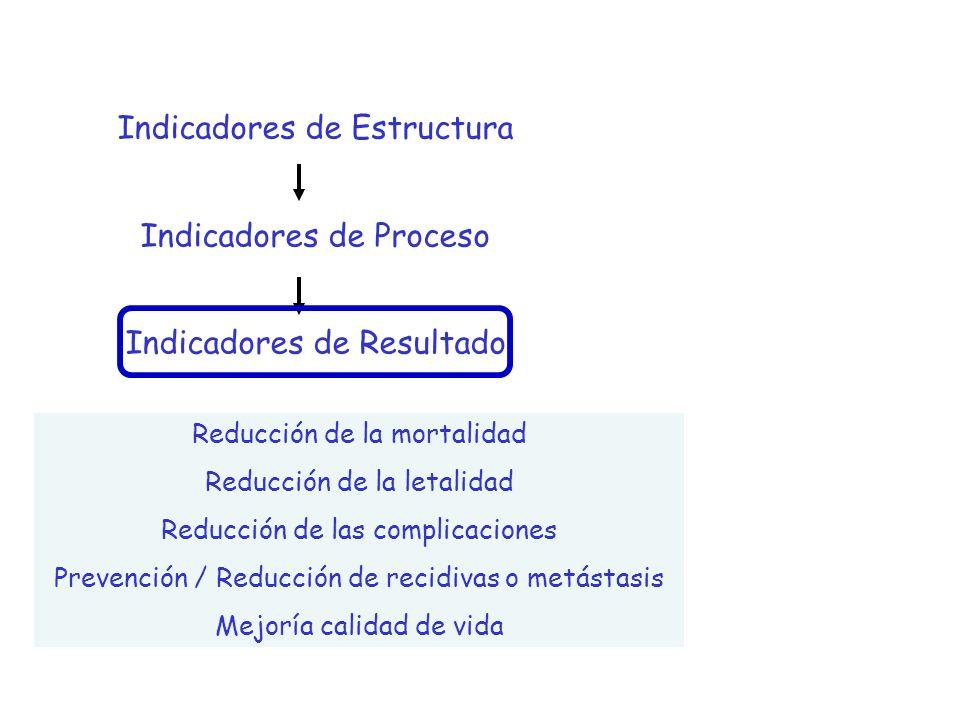 Indicadores de Estructura Indicadores de Proceso Indicadores de Resultado Reducción de la mortalidad Reducción de la letalidad Reducción de las compli