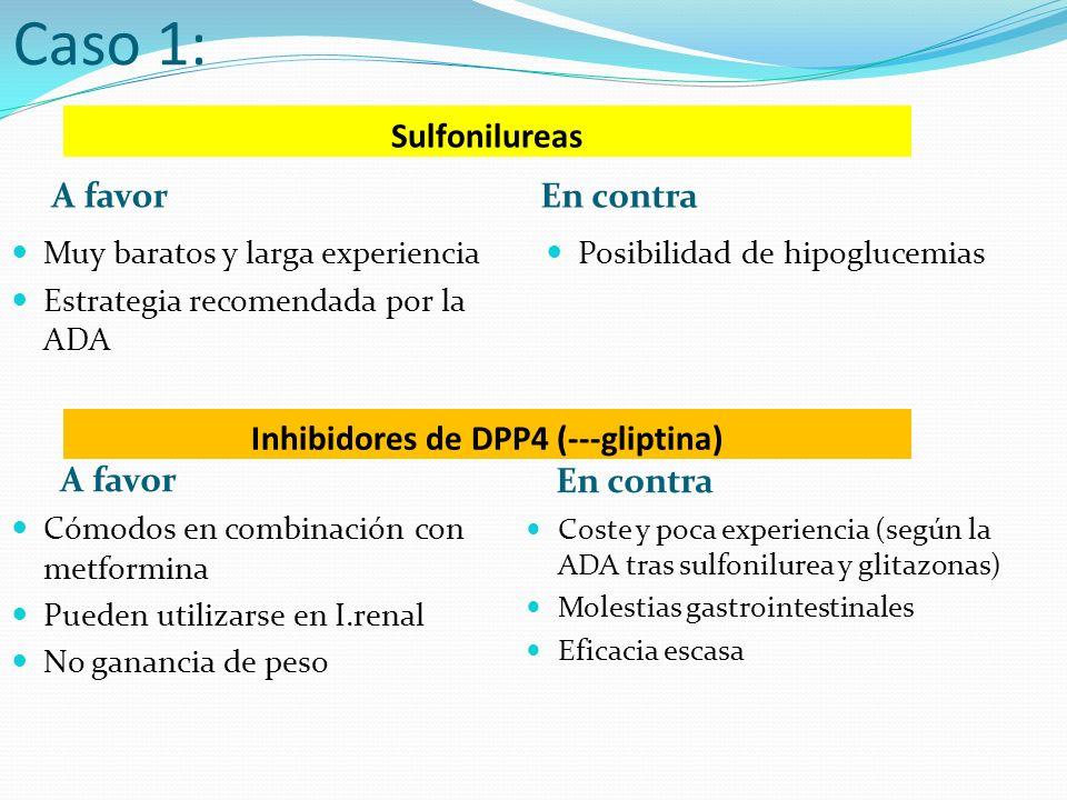 Sulfonilureas A favor En contra Muy baratos y larga experiencia Estrategia recomendada por la ADA Posibilidad de hipoglucemias Caso 1: Inhibidores de DPP4 (---gliptina) A favor En contra Cómodos en combinación con metformina Pueden utilizarse en I.renal No ganancia de peso Coste y poca experiencia (según la ADA tras sulfonilurea y glitazonas) Molestias gastrointestinales Eficacia escasa