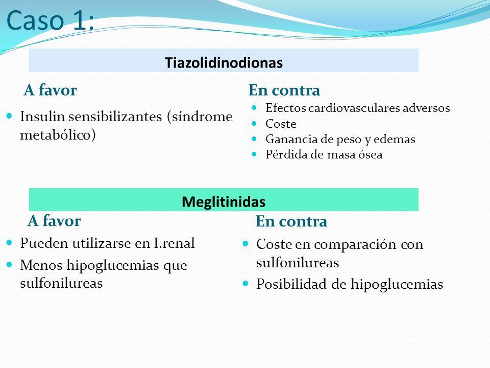 Tiazolidinodionas A favor En contra Insulin sensibilizantes (síndrome metabólico) Efectos cardiovasculares adversos Coste Ganancia de peso y edemas Pérdida de masa ósea Caso 1: Meglitinidas A favor En contra Pueden utilizarse en I.renal Menos hipoglucemias que sulfonilureas Coste en comparación con sulfonilureas Posibilidad de hipoglucemias