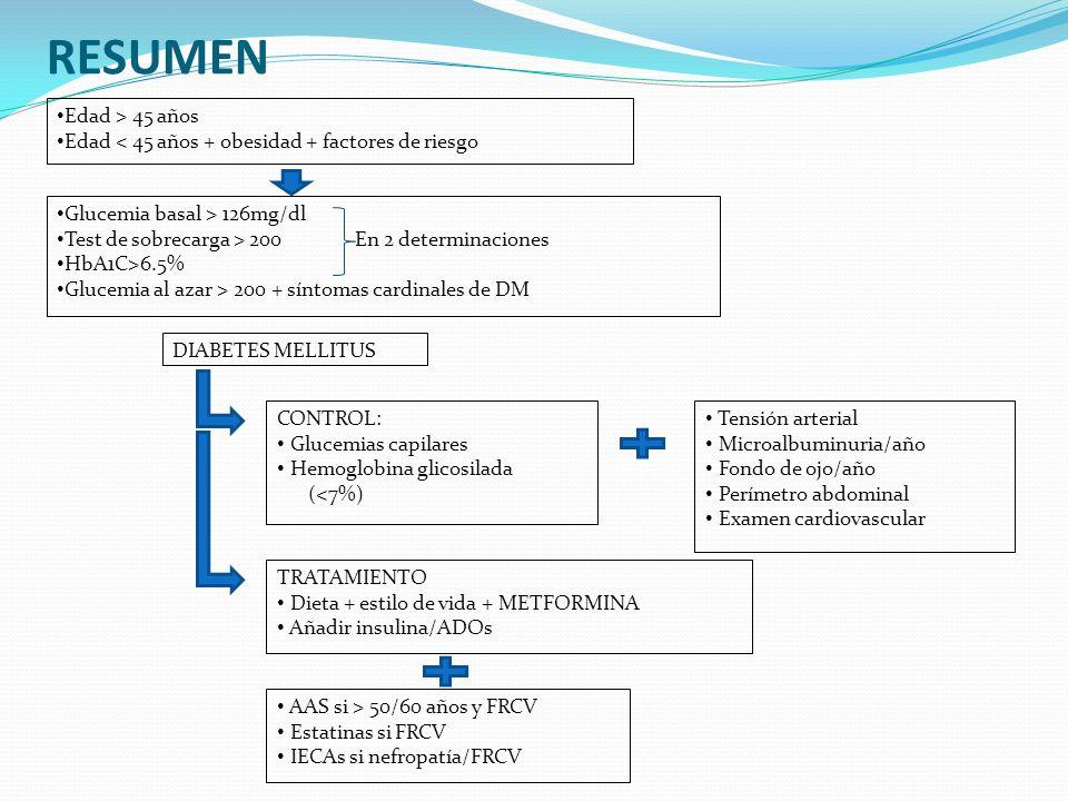 RESUMEN Edad > 45 años Edad < 45 años + obesidad + factores de riesgo Glucemia basal > 126mg/dl Test de sobrecarga > 200 En 2 determinaciones HbA1C>6.5% Glucemia al azar > 200 + síntomas cardinales de DM DIABETES MELLITUS CONTROL: Glucemias capilares Hemoglobina glicosilada (<7%) Tensión arterial Microalbuminuria/año Fondo de ojo/año Perímetro abdominal Examen cardiovascular TRATAMIENTO Dieta + estilo de vida + METFORMINA Añadir insulina/ADOs AAS si > 50/60 años y FRCV Estatinas si FRCV IECAs si nefropatía/FRCV