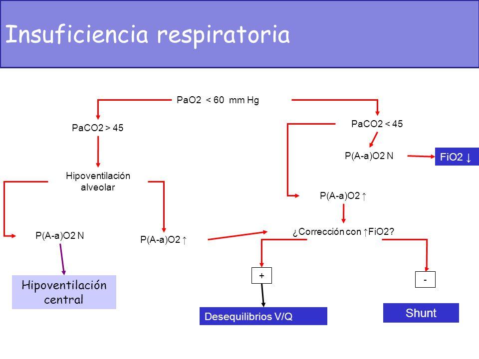 PaO2 < 60 mm Hg PaCO2 > 45 Hipoventilación alveolar P(A-a)O2 N Hipoventilación central P(A-a)O2 PaCO2 < 45 P(A-a)O2 N FiO2 P(A-a)O2 ¿Corrección con Fi
