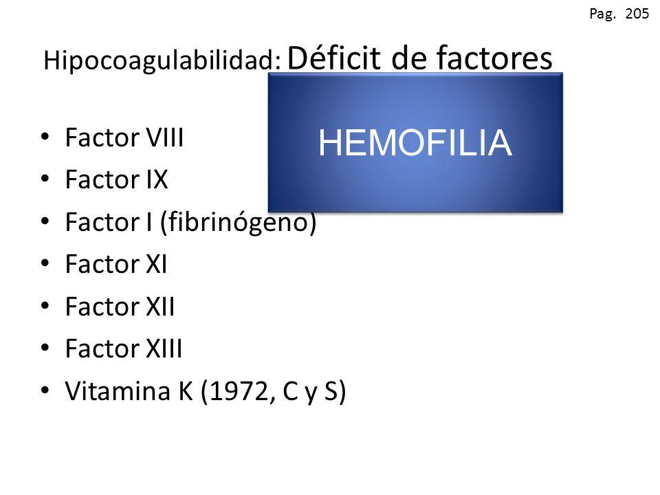 Hipocoagulabilidad: Déficit de factores Factor VIII Factor IX Factor I (fibrinógeno) Factor XI Factor XII Factor XIII Vitamina K (1972, C y S) Pag. 20