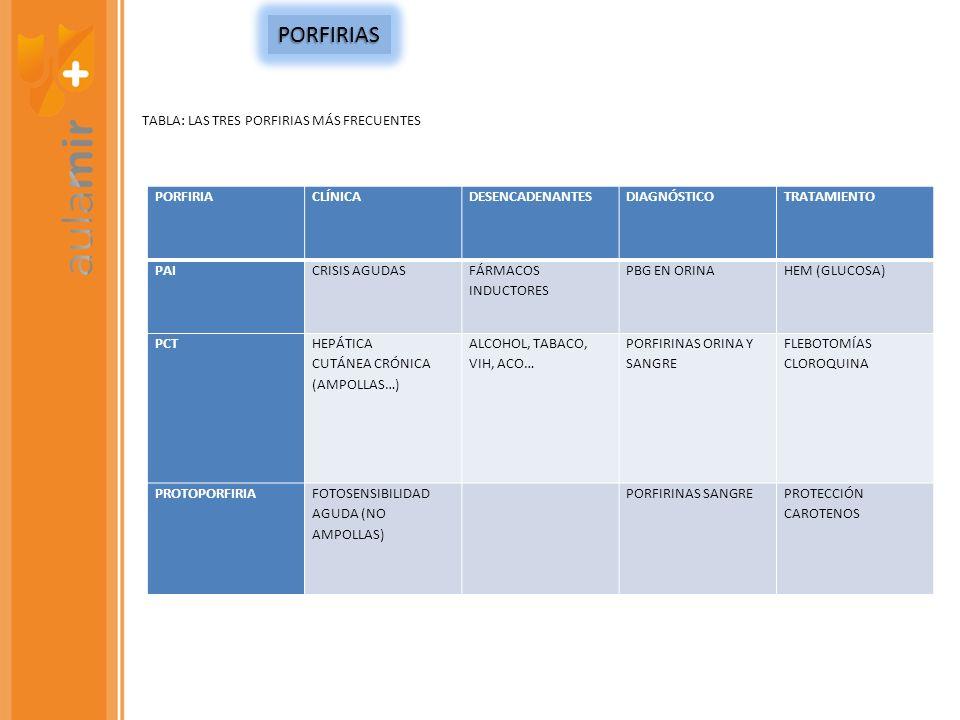 PORFIRIACLÍNICADESENCADENANTESDIAGNÓSTICOTRATAMIENTO PAICRISIS AGUDAS FÁRMACOS INDUCTORES PBG EN ORINAHEM (GLUCOSA) PCT HEPÁTICA CUTÁNEA CRÓNICA (AMPO