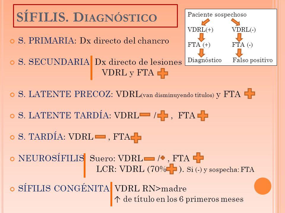 S. PRIMARIA: Dx directo del chancro S. SECUNDARIA Dx directo de lesiones VDRL y FTA S. LATENTE PRECOZ: VDRL (van disminuyendo títulos) y FTA S. LATENT
