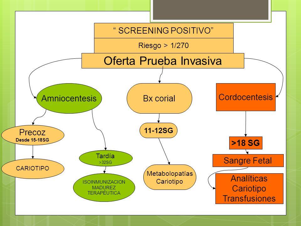 Riesgo > 1/270 Oferta Prueba Invasiva SCREENING POSITIVO Amniocentesis Precoz Desde 15-18SG Tardía >32SG CARIOTIPO ISOINMUNIZACION MADUREZ TERAPÉUTICA