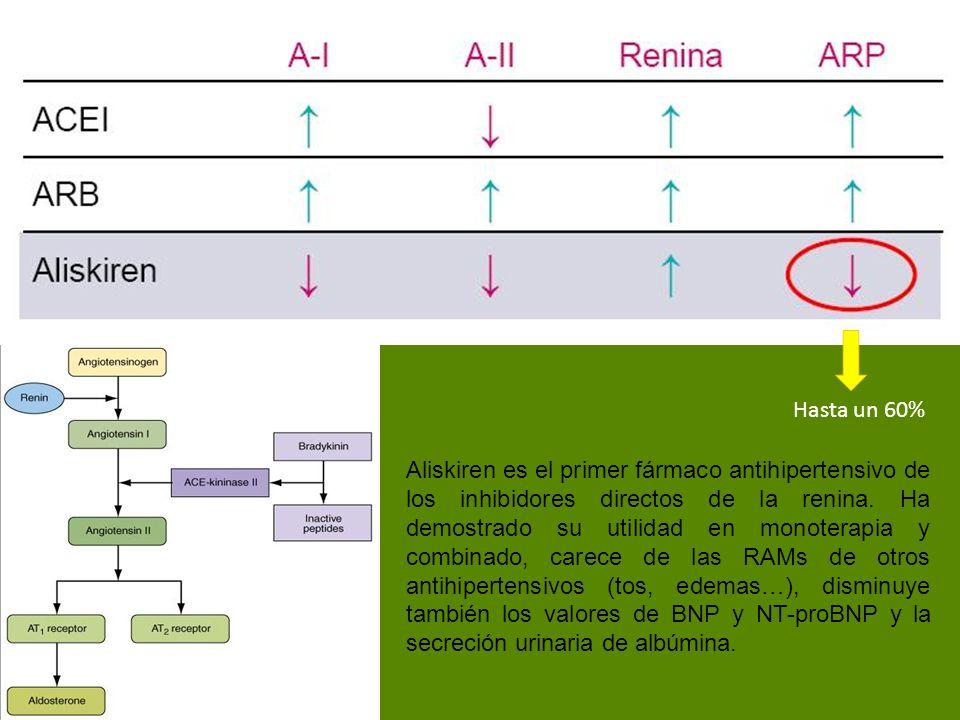 Hasta un 60% Aliskiren es el primer fármaco antihipertensivo de los inhibidores directos de la renina. Ha demostrado su utilidad en monoterapia y comb