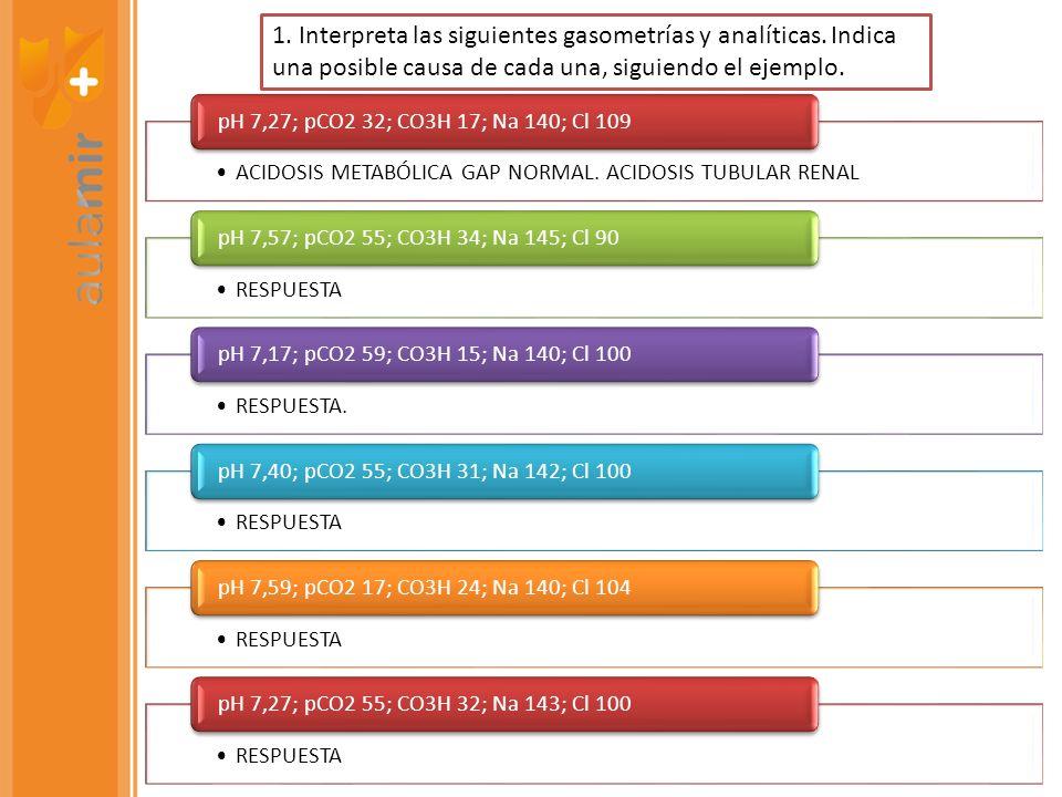 ACIDOSIS METABÓLICA GAP NORMAL. ACIDOSIS TUBULAR RENAL pH 7,27; pCO2 32; CO3H 17; Na 140; Cl 109 RESPUESTA pH 7,57; pCO2 55; CO3H 34; Na 145; Cl 90 RE