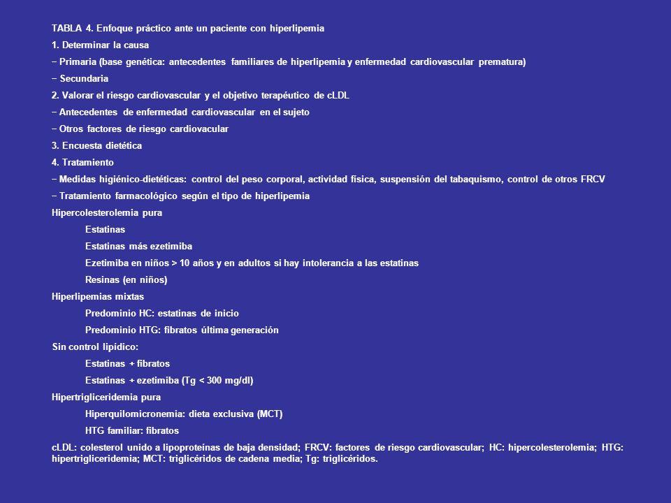 OBJETIVO CONTROL HIPERLIPEMIAS: - PERSONAS CON UN FRCV: MENOS DE 160 - PERSONAS CON 2 ó MÁS FRCV : MENOS DE 130 - PERSONAS CON UN ACV PREVIO ó CON DM