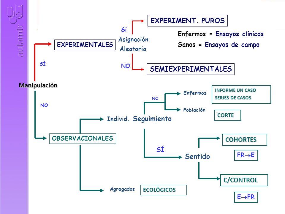 SÍ NO EXPERIMENTALES OBSERVACIONALES Individ.